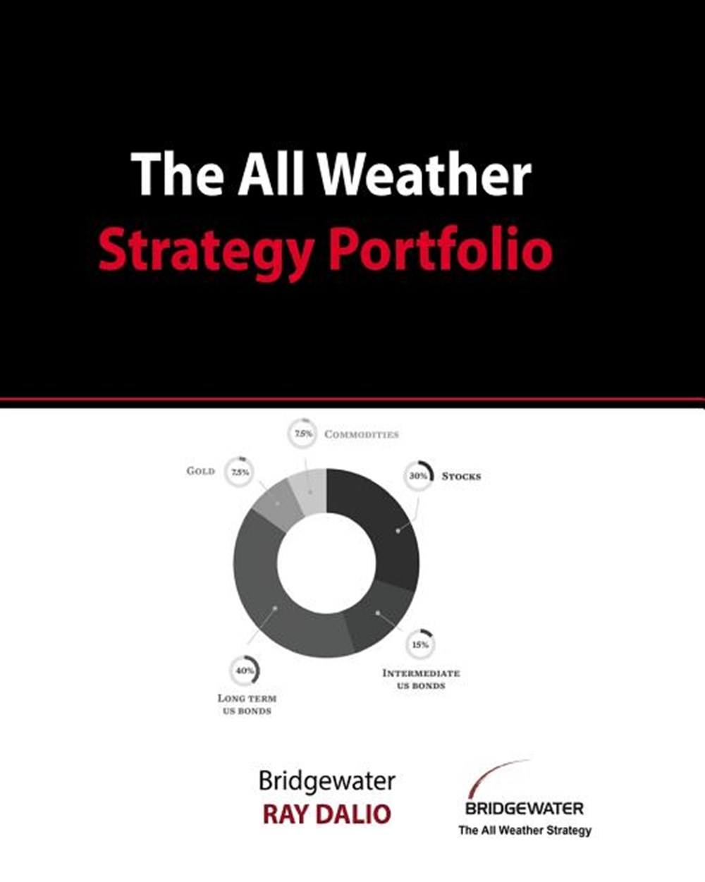 All Weather Strategy Portfolio